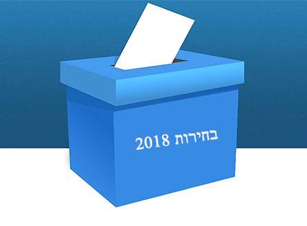 """דרמה: ועדת הבחירות פתחה בבדיקה בעקבות טעות הקלדה של מספר הקולות בפ""""ת"""